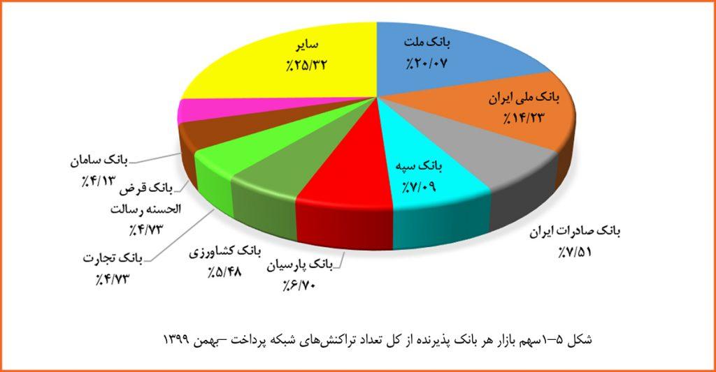 گزارش شاپرک بهمن 99